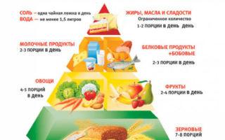 Что можно употреблять в пищу гипертоникам