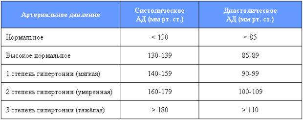 Показатели давления - нормы