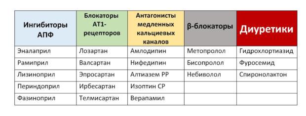 Лекарства при гипертонии 2 степени