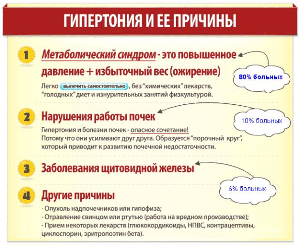 Причины гипертонии 2 степени
