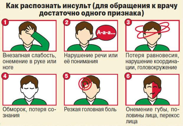 Инсульт - симптомы