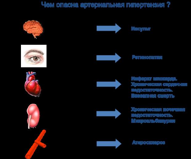 Опасность гипертензии