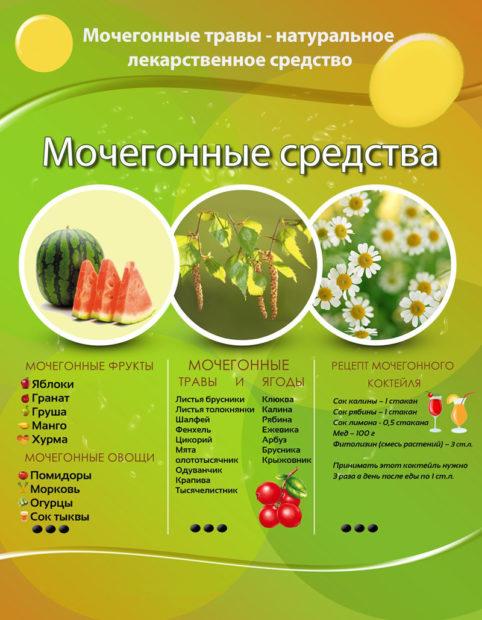 Рецепты лечения травами