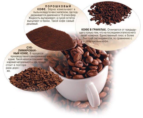 Виды кофе - качество
