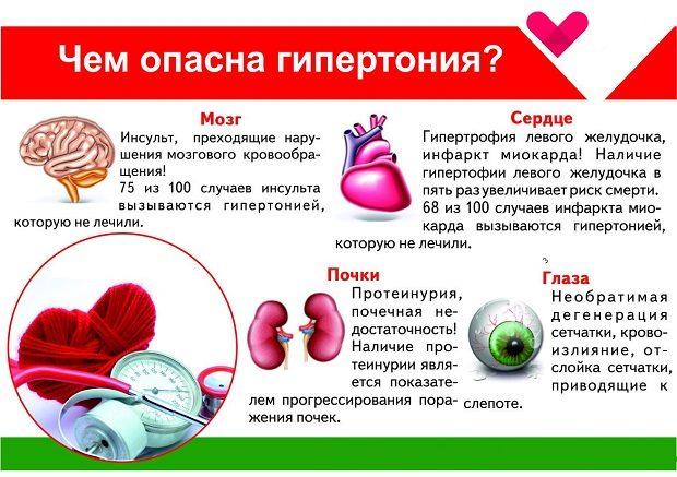 Влияние гипертонии на органы