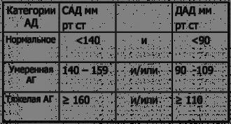 Протоколы оказания неотложной помощи в рб гипертонический криз
