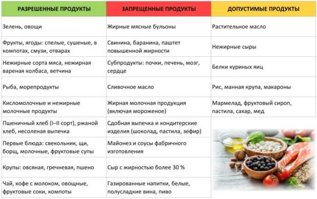 таблица продуктов при атеросклерозе