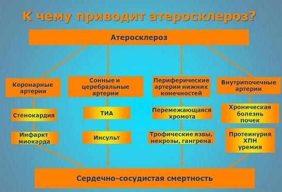 Осложнения атеросклероза