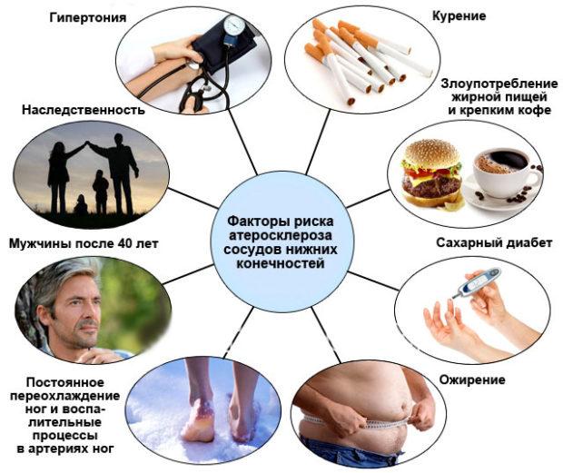 Факторы риска развития ооблетирирующего атеросклероза