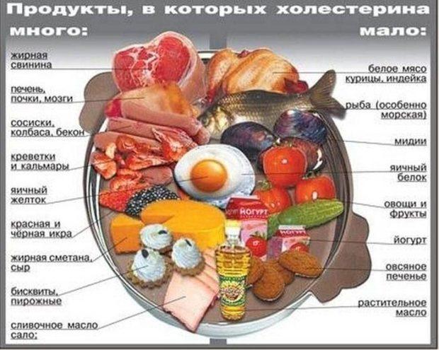 Холестерин в продуктах