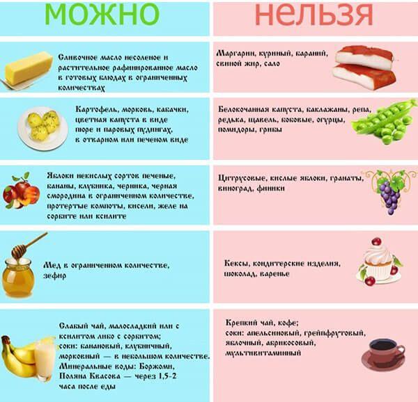 Разрешенные и запрещенные продукты при атеросклерозе